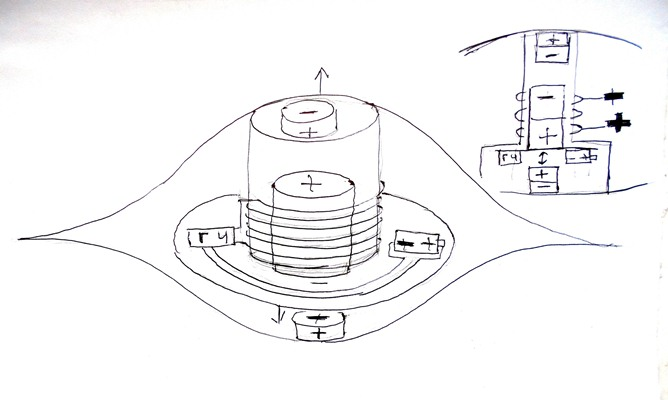 The scheme of a flying saucer with an electromagnetic drive of the wing, which is an integral shell.